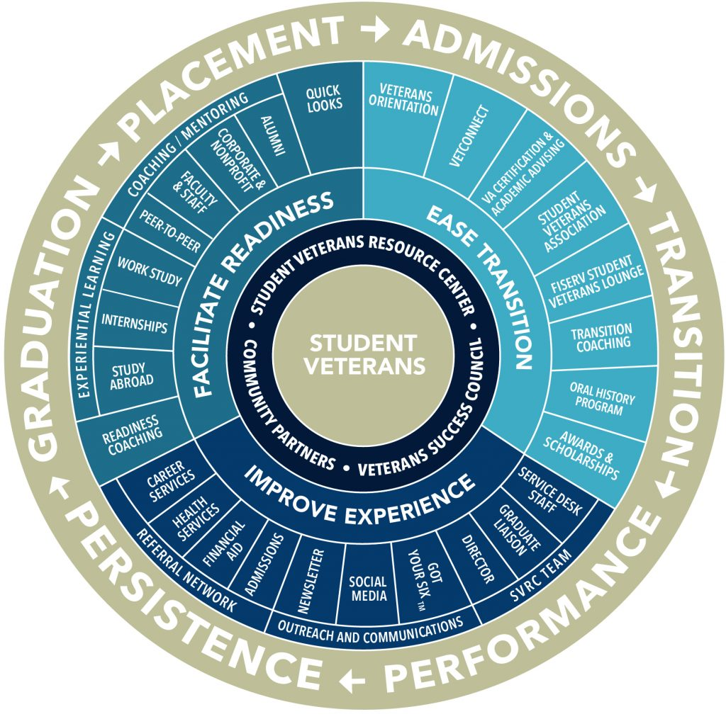SVRC Programs and Services Model